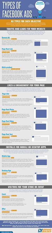 Types of Facebook Ads Infographics