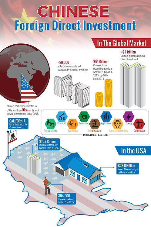 Chinese Foreign Direct Investment Infographic
