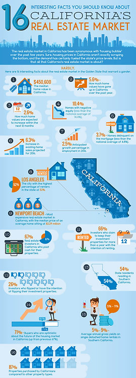 16_Interesting_Facts_You_Should_Know_about_California's_Real_Estate_Market_Infog
