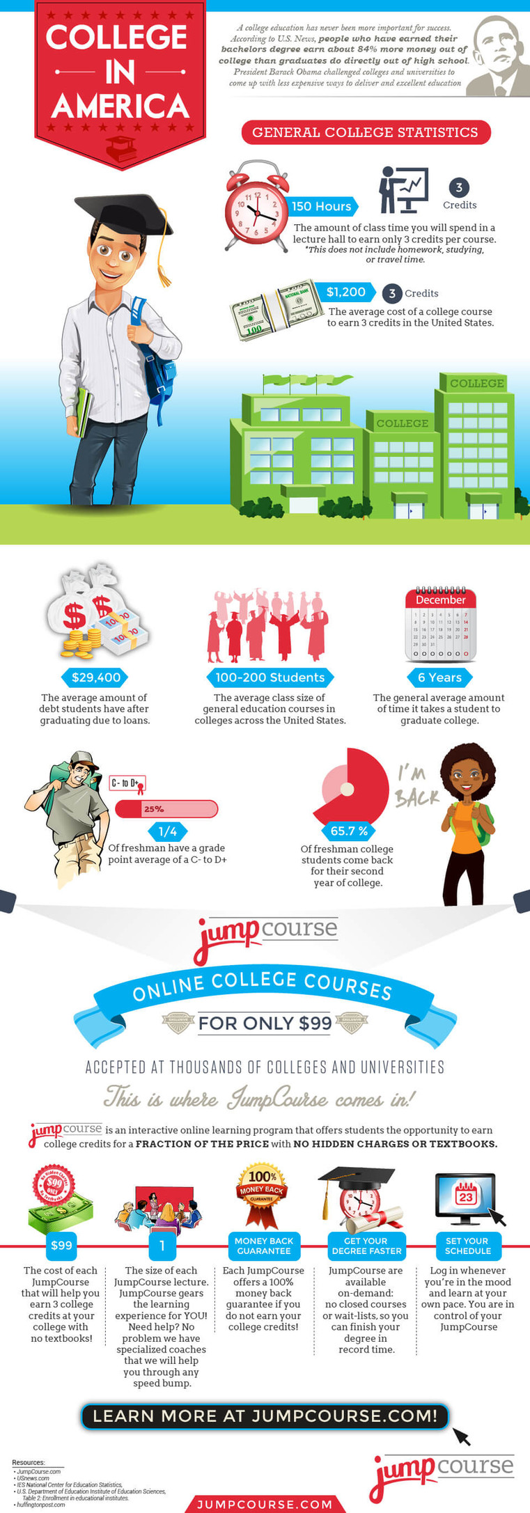 College In America