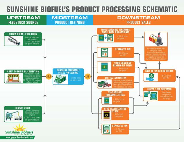 Sunshine Biofuel's Product Processing Schemtics Brochure