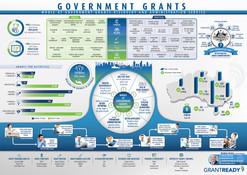 Government Grants