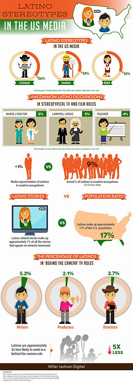 Latino Stereotypes in The Us Media Infographic