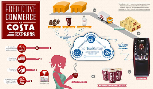 Predictive Commerce at Costa Express Infographic