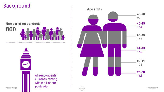 London Real Estate Survey