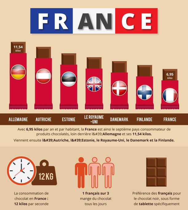 Chocolate France