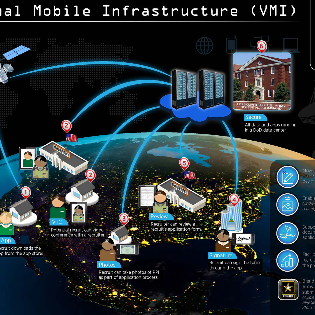 Virtual Mobile Infrastructure (VMI) Brochures