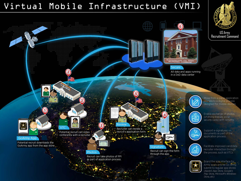 Virtual Mobile Infrastructure (VMI)