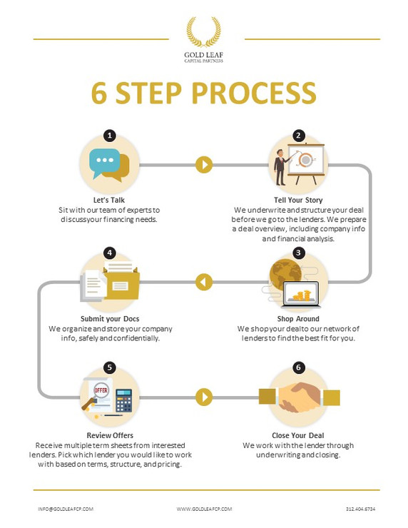 6 Step Process Brochure (2).JPG