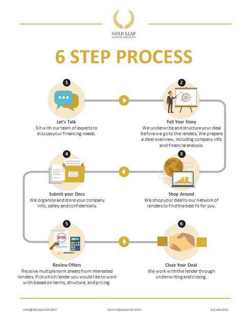 6 Step Process Brochure (2).JPG