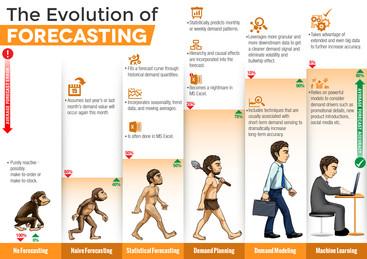 The Evolution of Forecasting