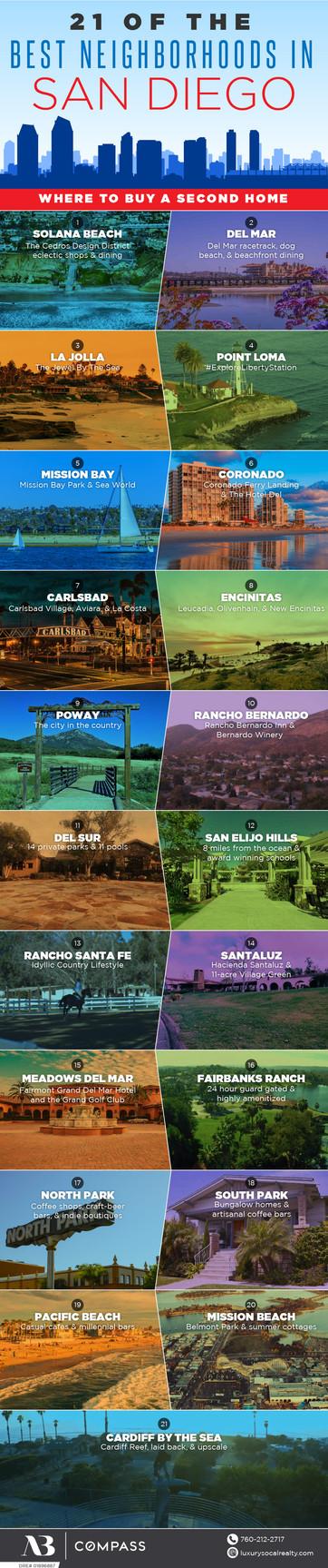 21 of the Best Neighborhood in San Diego