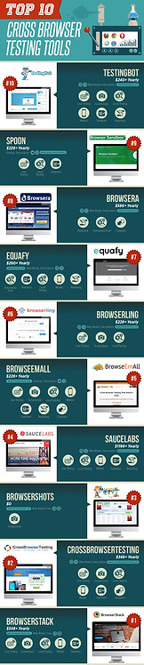 Top 10 Cross Browser Testing Tools Infographic