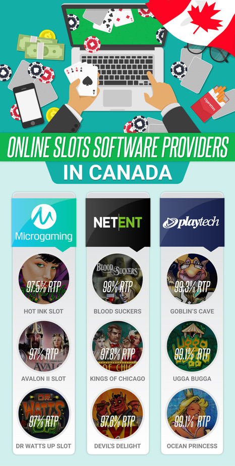 Online slot software providers in CANADA