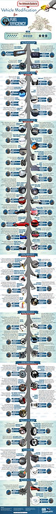 The Ultimate Guide to Vehicle Modification for Fuel Efficiency Infographic