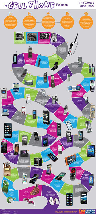 The Cell Phone Evolution Infographic