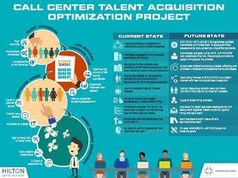 Call Center Talent Acquisition Optimization