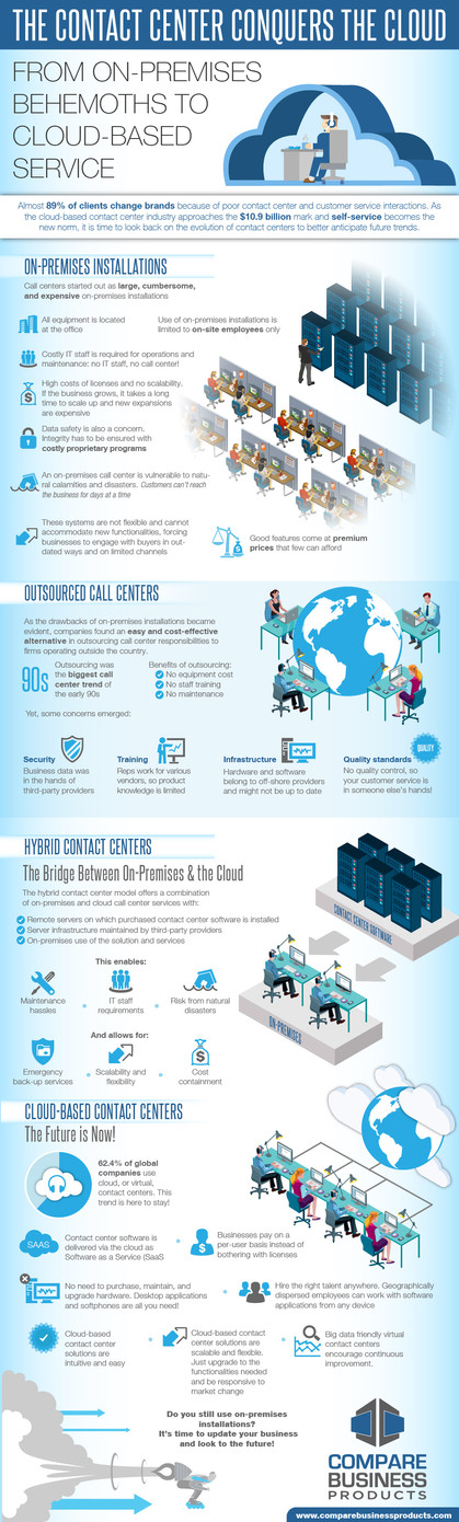 The Contact Center Cinquers The Cloud