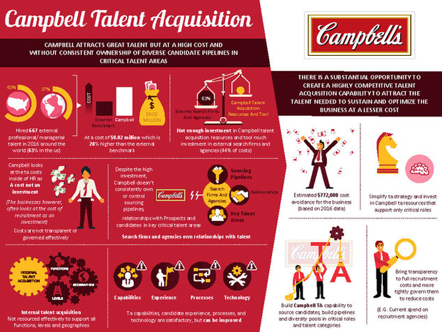 Campbell Talent Acquisition Brochure