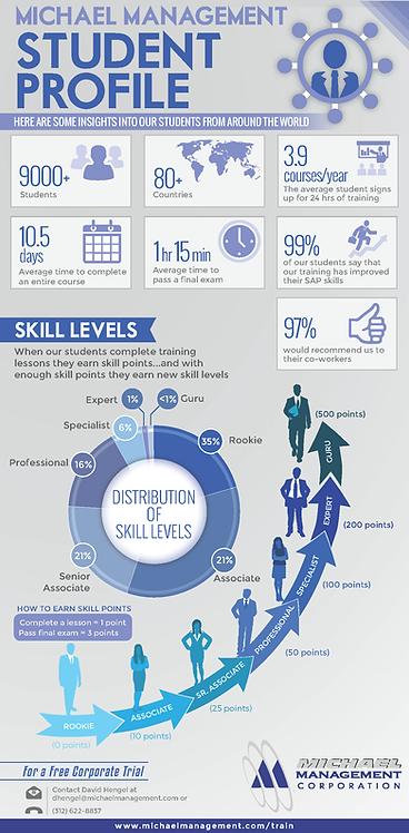 Michael Management Infographic