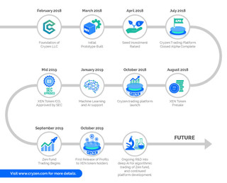 Cryzen Crypto Timeline Brochure