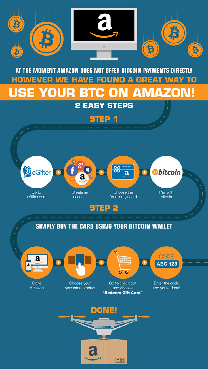At The Moment Amazon Does Not Offer Bitcoin Payments Directly However We Have Found a Great Way to Use Your BTC On Amazon