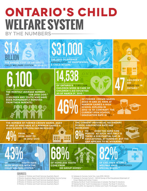 Ontario's Child Welfare System