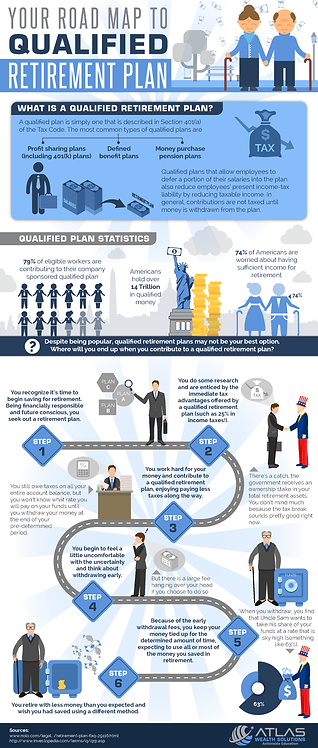Your Road Map to Qualified Retirement Plan Infographic