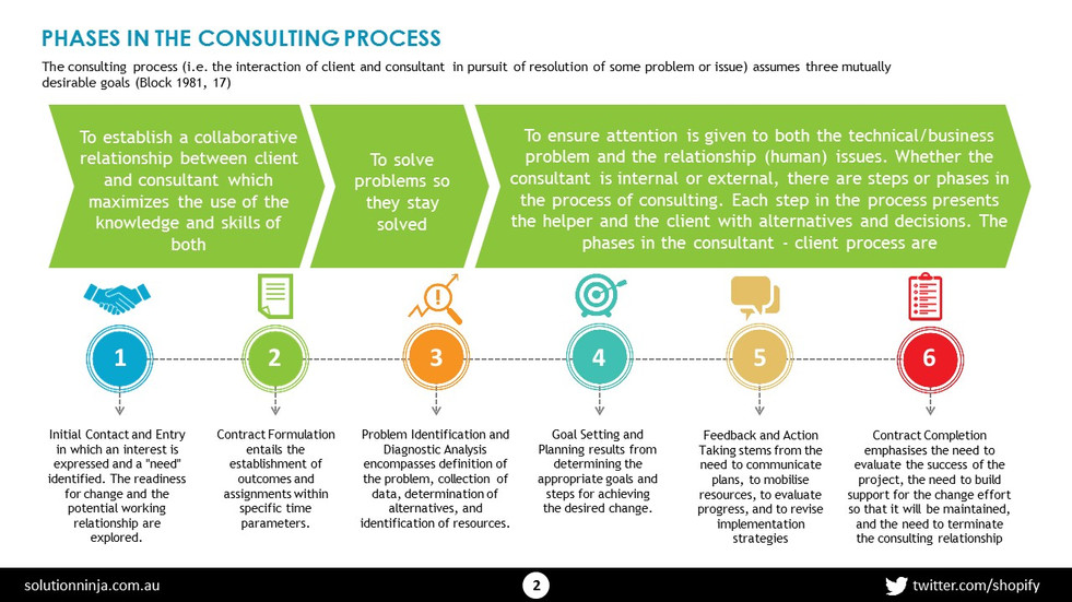 Consulting Process (3).JPG