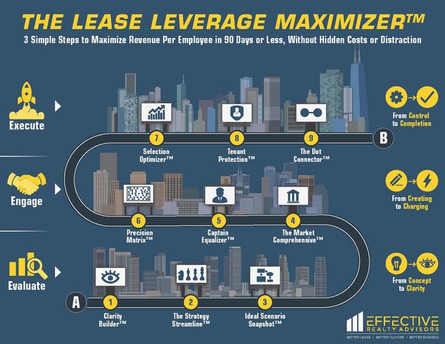 The Lease Leverage Maximizer Brochure