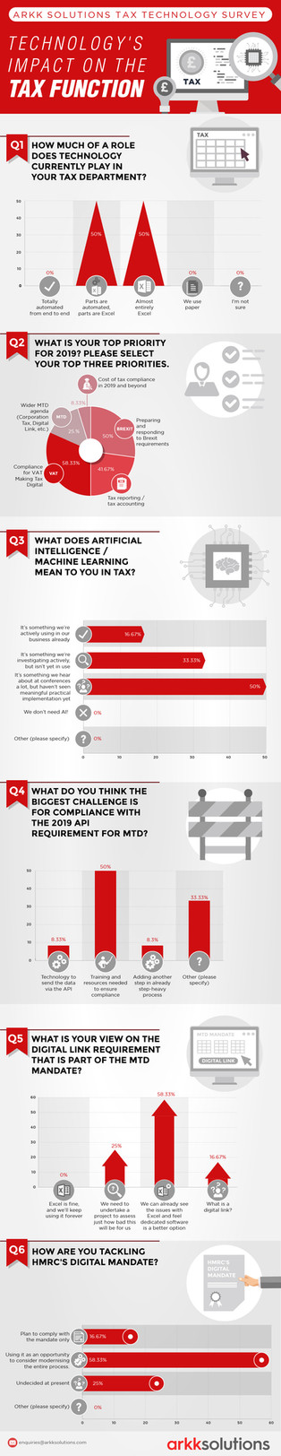 Arkk solution tax technology survey