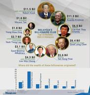 Top 10 Richest Men in Malaysia