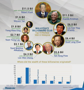 Top 10 Richest Men in Malaysia