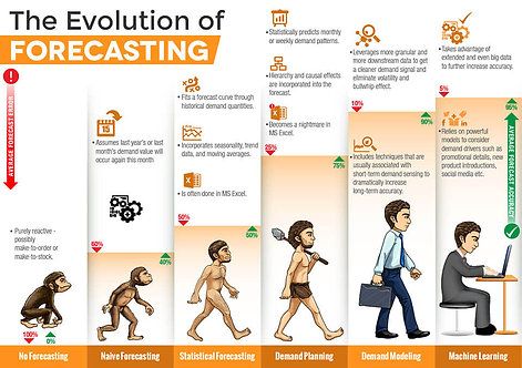 The Evolution of Forecasting Infographic