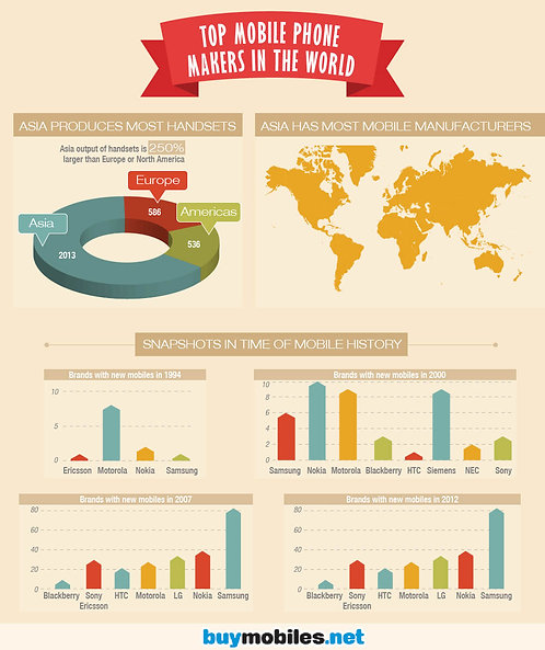 Top Ten Mobile Phone Makers in the World Infographic