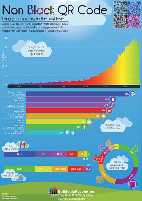 NonBlack QR Code Infographic