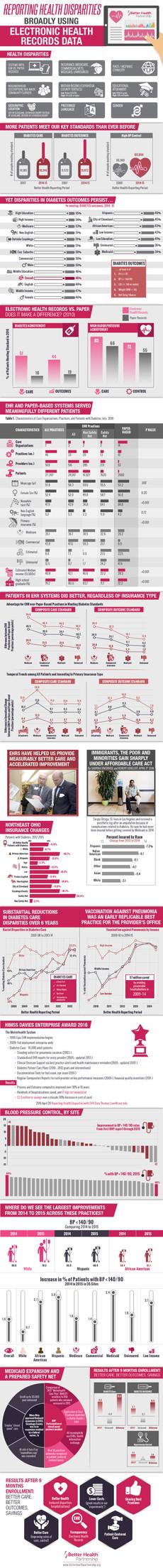 Reporting Health Disparities Broadly Using Electronic Health