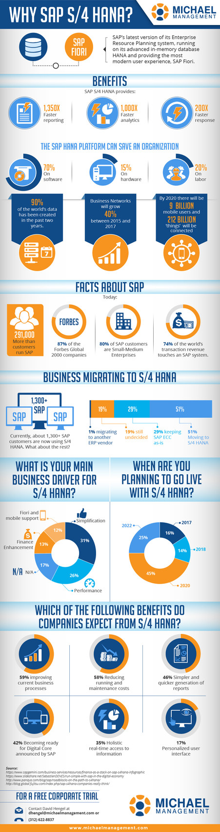 Why SAP A-4 HANA?