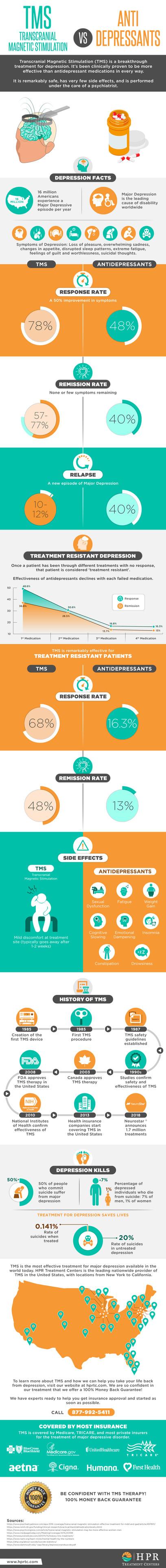 TMS Transcranial Magnetic Stimulation vs. Anti-Depressants