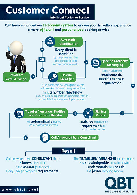 Customer Connect Intelligent Customer Service Infographic