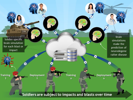 Soldiers are Subject to Impacts and Blasts Over Time Brochure