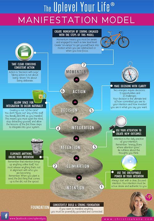 The Uplevel Your Life Manifestation Model Infographic