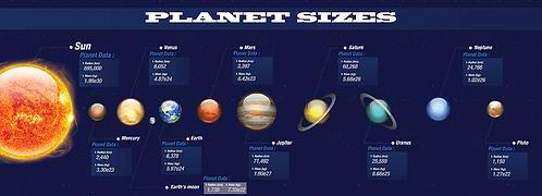 Planet Sizes Infographic