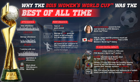 Why the 2015 Women's World Cup Was the Best of All Time.