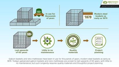 Using Gabion Baskets and Reno Mattresses