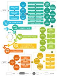 Framework Process Diagrams Playbook