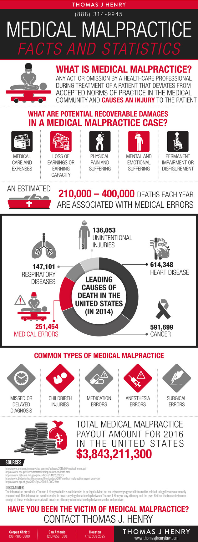 Medical Malpractice Facts and Statistics
