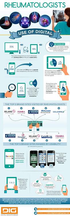 Rheumatologists Use of Digital Infographic