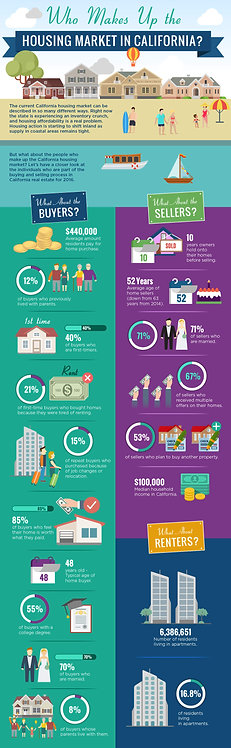 Who Makes Up the Housing Market in California Infographic