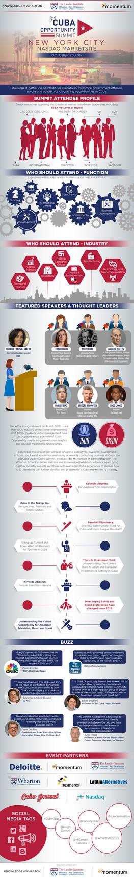 3rd Cuba Opportunity Summit